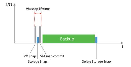 Backup from Storage Snapshots impact